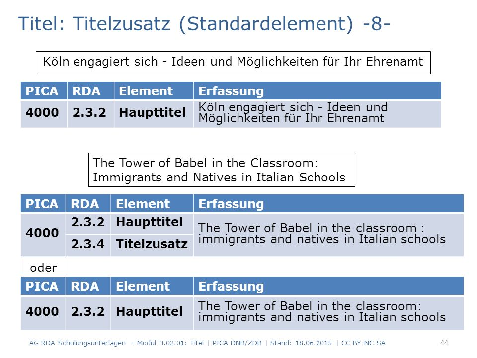 Titel: Titelzusatz (Standardelement) -8- The Tower of Babel in the Classroom: Immigrants and Natives in Italian Schools PICARDAElementErfassung 4000 2.3.2Haupttitel The Tower of Babel in the classroom : immigrants and natives in Italian schools 2.3.4Titelzusatz PICARDAElementErfassung 40002.3.2Haupttitel The Tower of Babel in the classroom: immigrants and natives in Italian schools Köln engagiert sich - Ideen und Möglichkeiten für Ihr Ehrenamt PICARDAElementErfassung 40002.3.2Haupttitel Köln engagiert sich - Ideen und Möglichkeiten für Ihr Ehrenamt oder AG RDA Schulungsunterlagen – Modul 3.02.01: Titel | PICA DNB/ZDB | Stand: 18.06.2015 | CC BY-NC-SA 44