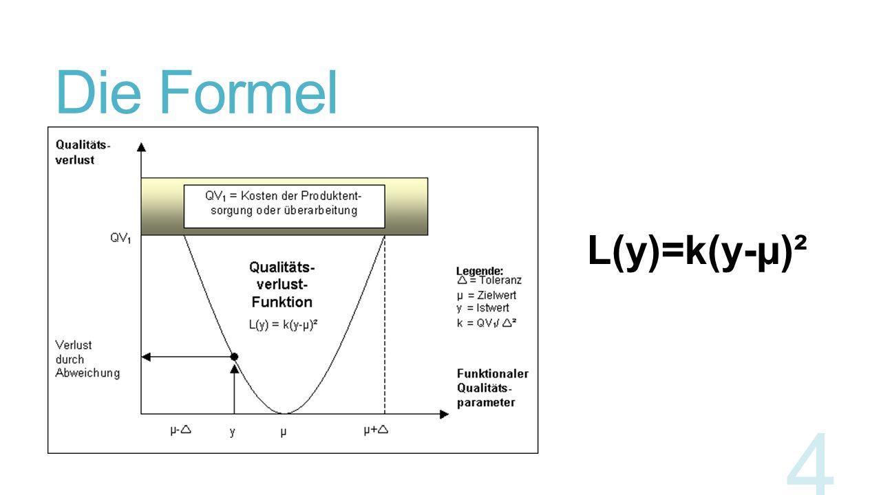 Die Formel 4 L(y)=k(y-µ)²