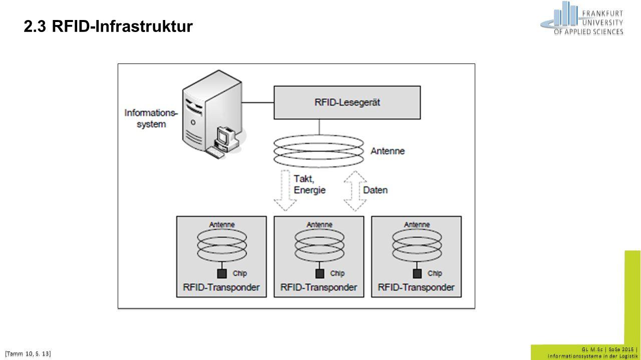 GL M.Sc | SoSe 2015 | Informationssysteme in der Logistik 2.3 RFID-Infrastruktur [Tamm 10, S. 13]