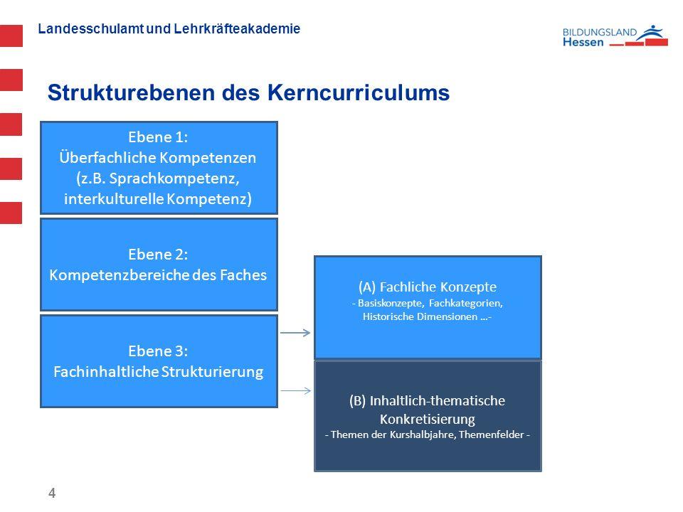 """Landesschulamt und Lehrkräfteakademie """"Zwei-Säulen-Modell : Bildungsstandards und Unterrichtsinhalte + 5 Bildungsstandards (= allgemeine fachliche Könnensaspekte), gegliedert nach Kompetenzbereichen Themenfelder (= fach-inhaltliche Wissenselemente), gegliedert nach Kurshalbjahren"""