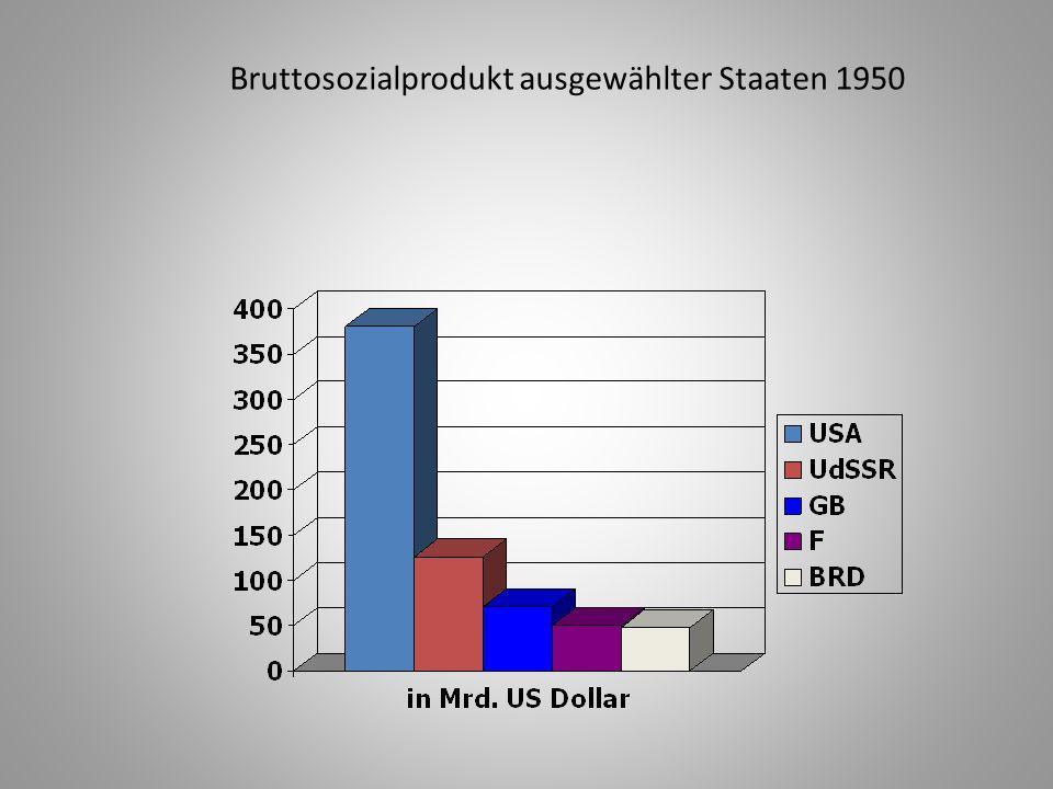 Bruttosozialprodukt ausgewählter Staaten 1950