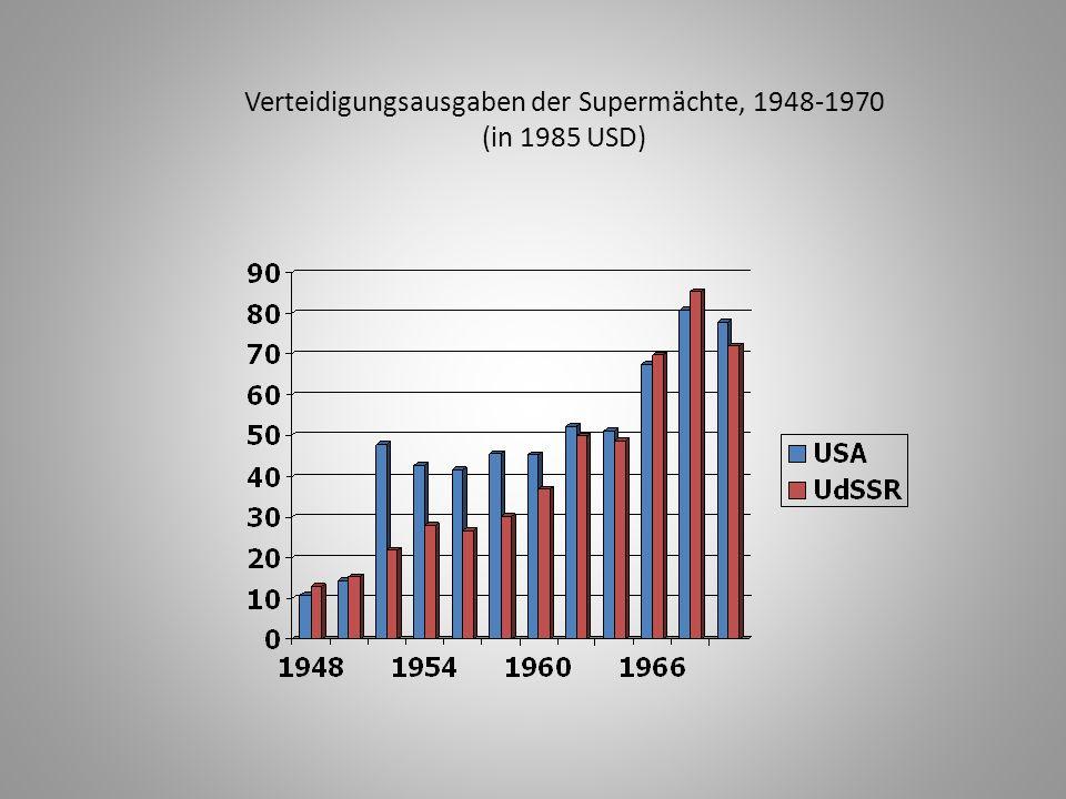 Verteidigungsausgaben der Supermächte, 1948-1970 (in 1985 USD)