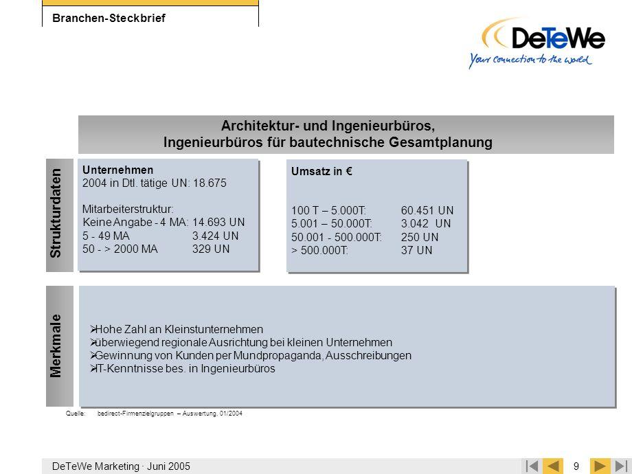 DeTeWe Marketing · Juni 20059 Branchen-Steckbrief  Hohe Zahl an Kleinstunternehmen  überwiegend regionale Ausrichtung bei kleinen Unternehmen  Gewi