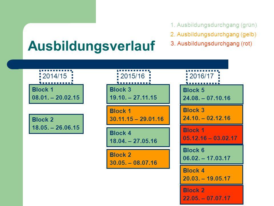Ausbildungsverlauf 1. Ausbildungsdurchgang (grün) 2. Ausbildungsdurchgang (gelb) 3. Ausbildungsdurchgang (rot) 2015/162014/15 2016/17 Block 1 08.01. –