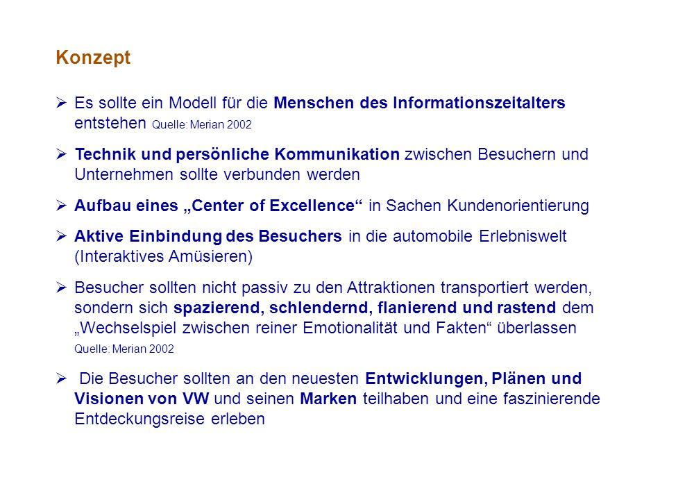  Mit der Autostadt versucht VW natürlich nicht nur bestehende Kunden enger an das Unternehmen zu binden, sondern auch neue Schichten der Bevölkerung als Kunden zu begeistern  Mit der Öffnung des Konzerns sollte eine starke Glaubwürdigkeit und ein positives Image von Volkswagen vermittelt werden  Autostadt als Verbildlichung der Werte und Ziele des Unternehmens bringt auch den Mitarbeitern die Corporate Identity von Volkswagen näher  Mitarbeiter kommen unmittelbar mit dem Kunden in Kontakt und erhalten ein direktes Feedback für ihre Arbeit  Erlebniswelt verbindet auch die Stadt Wolfsburg mit dem VW-Werk.