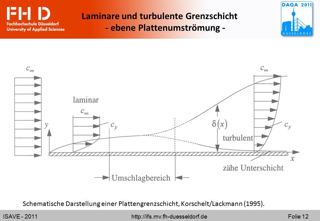ISAVE - 2011 http://ifs.mv.fh-duesseldorf.de Folie 12 Schematische Darstellung einer Plattengrenzschicht, Korschelt/Lackmann (1995). Laminare und turb
