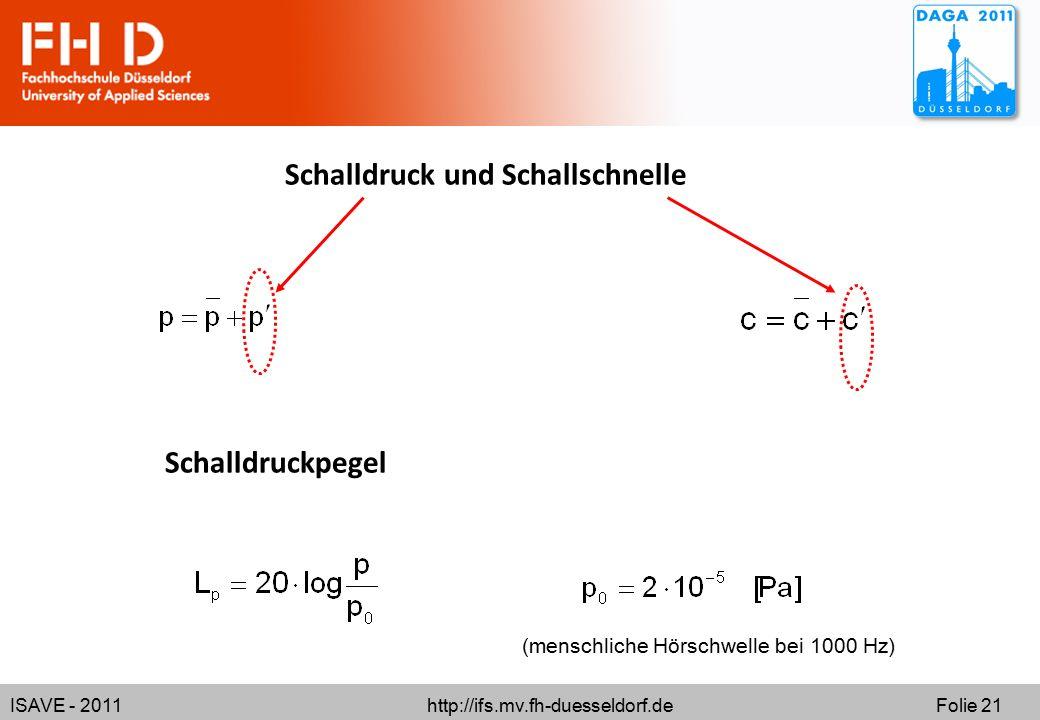ISAVE - 2011 http://ifs.mv.fh-duesseldorf.de Folie 21 Schalldruck und Schallschnelle Schalldruckpegel (menschliche Hörschwelle bei 1000 Hz)