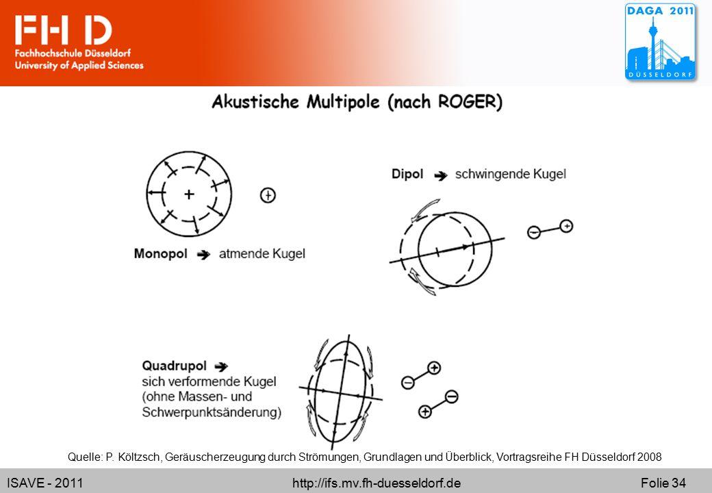ISAVE - 2011 http://ifs.mv.fh-duesseldorf.de Folie 34 Quelle: P. Költzsch, Geräuscherzeugung durch Strömungen, Grundlagen und Überblick, Vortragsreihe