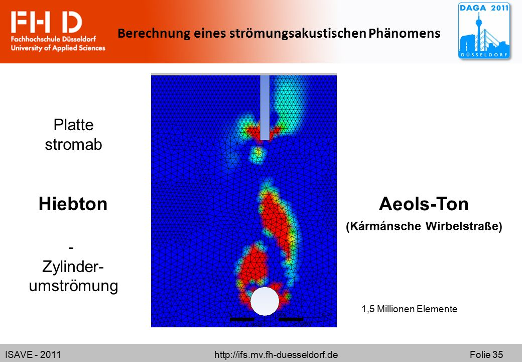 ISAVE - 2011 http://ifs.mv.fh-duesseldorf.de Folie 35 Berechnung eines strömungsakustischen Phänomens 1,5 Millionen Elemente Platte stromab Hiebton - Zylinder- umströmung Aeols-Ton (Kármánsche Wirbelstraße)