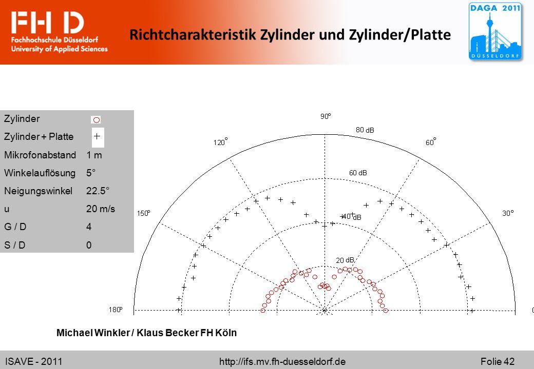 ISAVE - 2011 http://ifs.mv.fh-duesseldorf.de Folie 42 ° ° ° ° ° ° ° dB Richtcharakteristik Zylinder und Zylinder/Platte Zylinder Zylinder + Platte Mikrofonabstand1 m Winkelauflösung5° Neigungswinkel22.5° u20 m/s G / D4 S / D0 Michael Winkler / Klaus Becker FH Köln