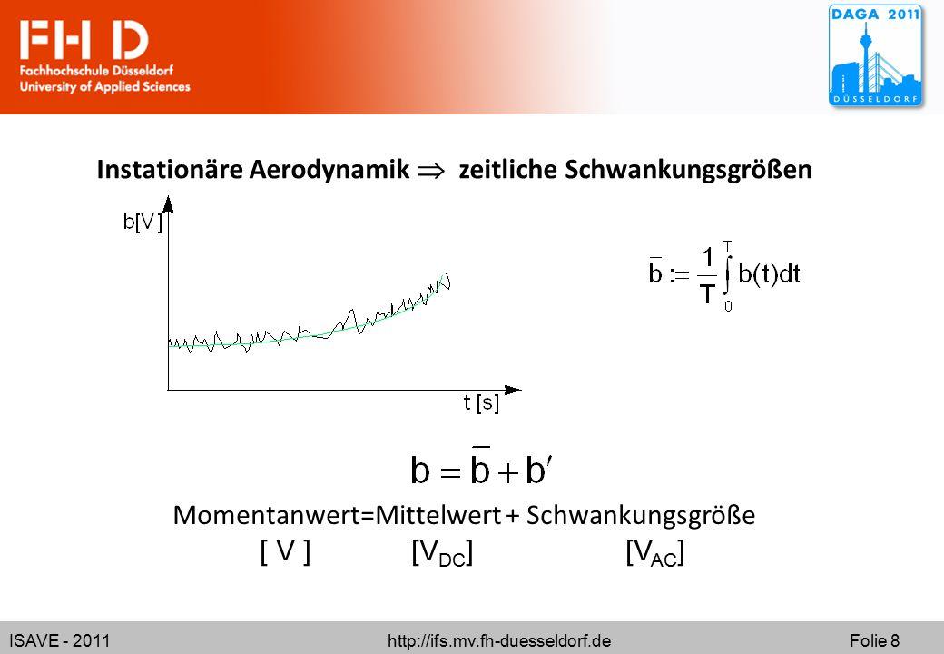 ISAVE - 2011 http://ifs.mv.fh-duesseldorf.de Folie 8 Momentanwert=Mittelwert + Schwankungsgröße [ V ] [V DC ] [V AC ] Instationäre Aerodynamik  zeitliche Schwankungsgrößen