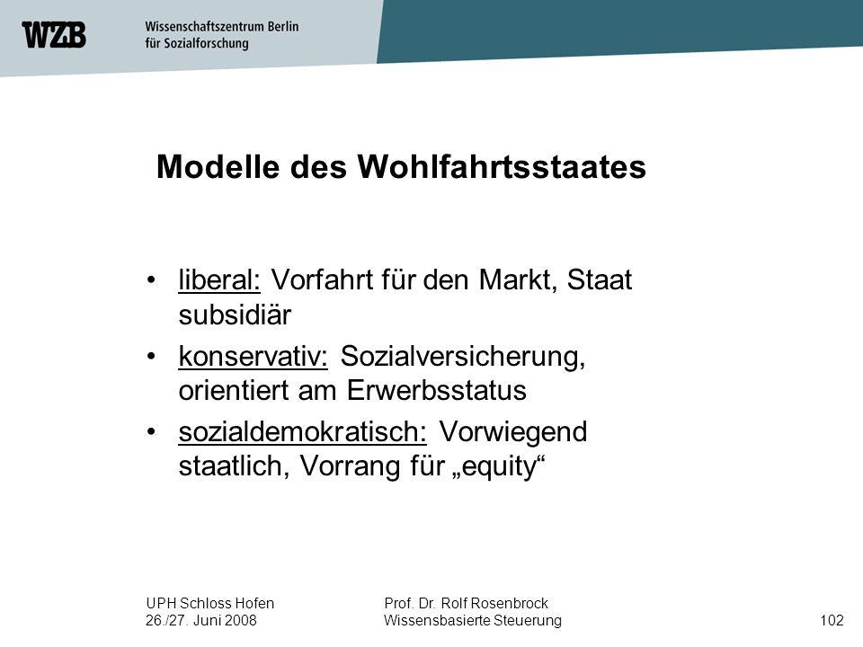 UPH Schloss Hofen 26./27. Juni 2008 Prof. Dr. Rolf Rosenbrock Wissensbasierte Steuerung102 Modelle des Wohlfahrtsstaates liberal: Vorfahrt für den Mar