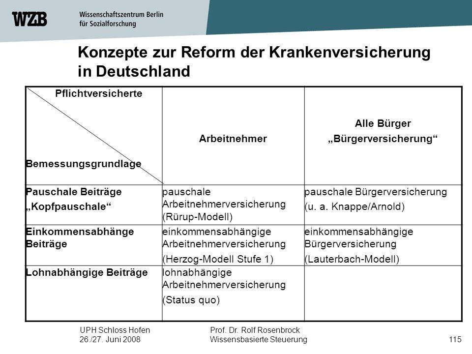 UPH Schloss Hofen 26./27. Juni 2008 Prof. Dr. Rolf Rosenbrock Wissensbasierte Steuerung115 Pflichtversicherte Bemessungsgrundlage Arbeitnehmer Alle Bü