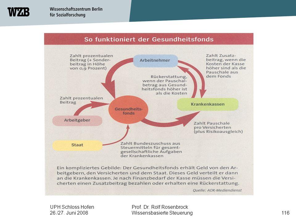 UPH Schloss Hofen 26./27. Juni 2008 Prof. Dr. Rolf Rosenbrock Wissensbasierte Steuerung116