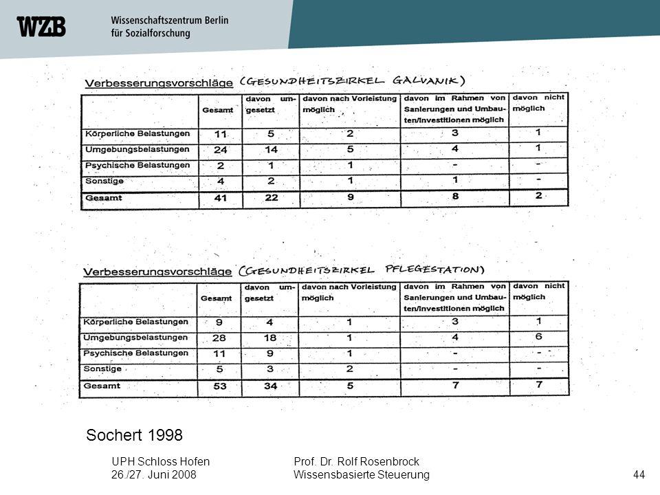 UPH Schloss Hofen 26./27. Juni 2008 Prof. Dr. Rolf Rosenbrock Wissensbasierte Steuerung44 Sochert 1998