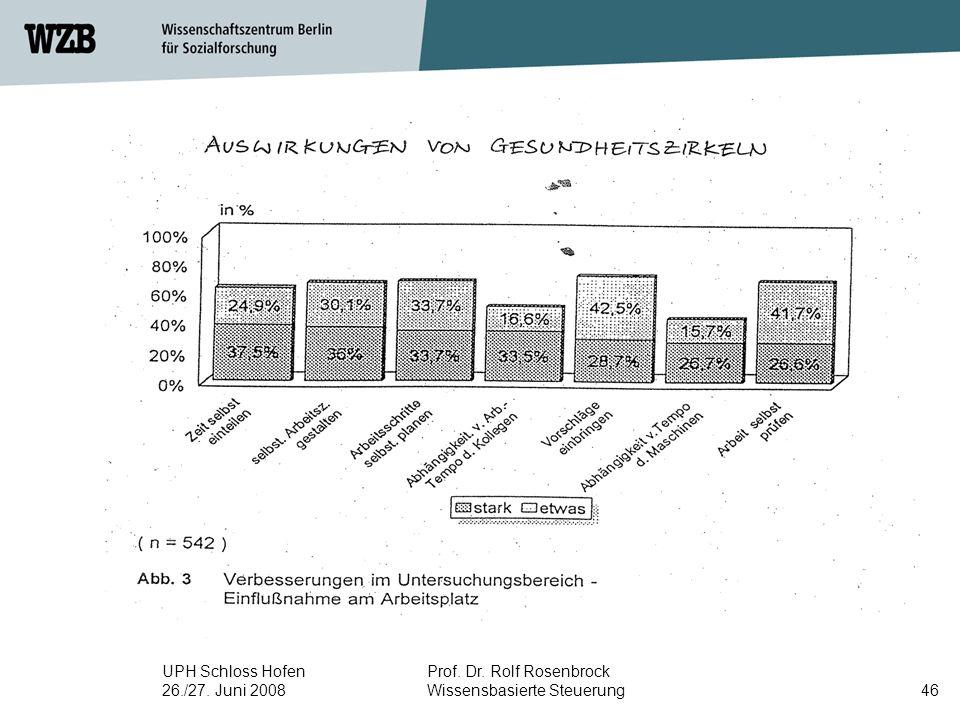 UPH Schloss Hofen 26./27. Juni 2008 Prof. Dr. Rolf Rosenbrock Wissensbasierte Steuerung46