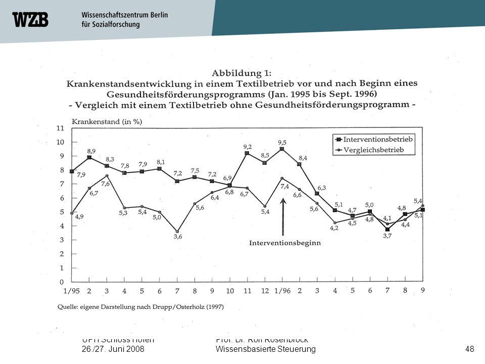 UPH Schloss Hofen 26./27. Juni 2008 Prof. Dr. Rolf Rosenbrock Wissensbasierte Steuerung48