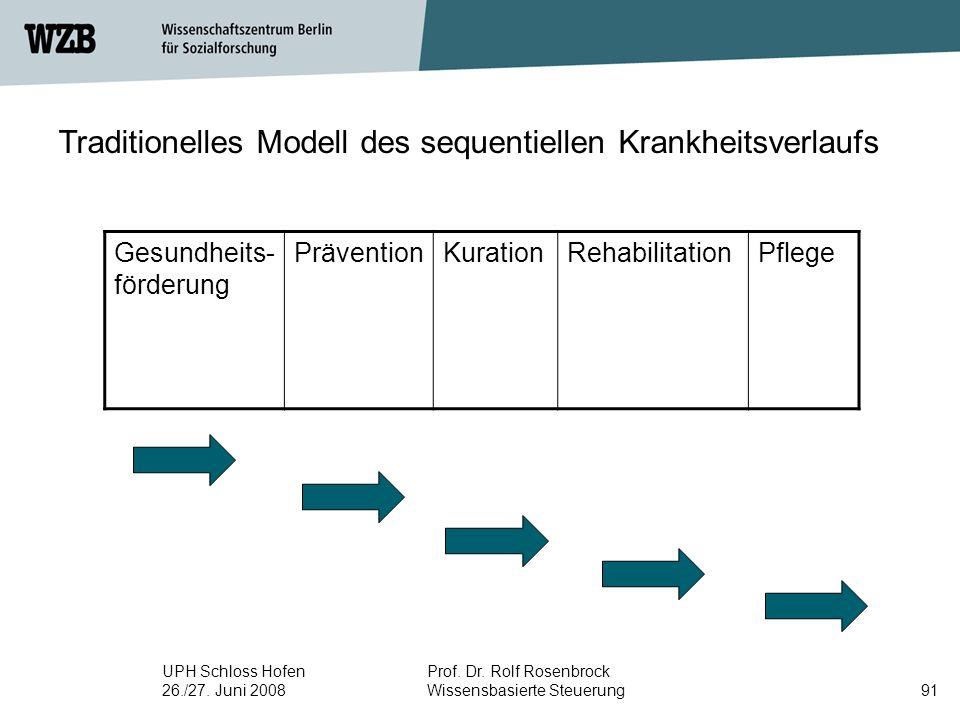 UPH Schloss Hofen 26./27. Juni 2008 Prof. Dr. Rolf Rosenbrock Wissensbasierte Steuerung91 Traditionelles Modell des sequentiellen Krankheitsverlaufs G