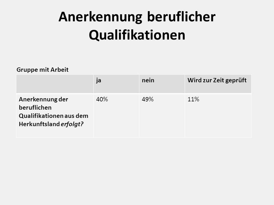 Anerkennung beruflicher Qualifikationen Gruppe mit Arbeit janeinWird zur Zeit geprüft Anerkennung der beruflichen Qualifikationen aus dem Herkunftsland erfolgt.
