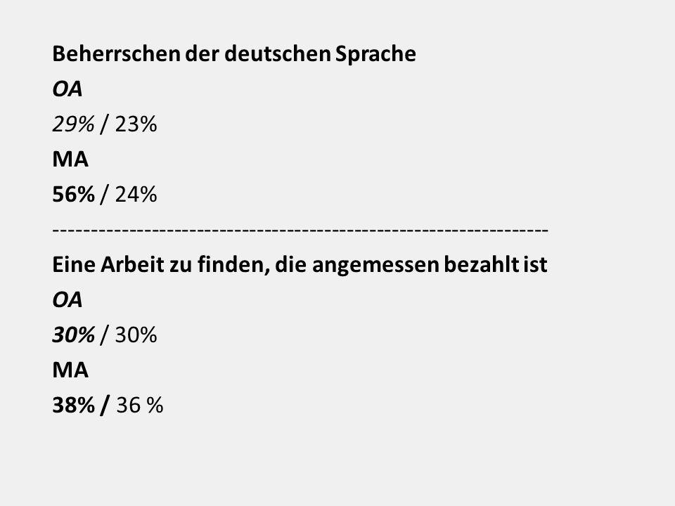 Beherrschen der deutschen Sprache OA 29% / 23% MA 56% / 24% ------------------------------------------------------------------ Eine Arbeit zu finden, die angemessen bezahlt ist OA 30% / 30% MA 38% / 36 %