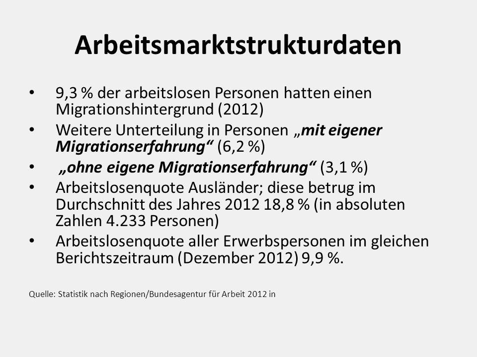 """Arbeitsmarktstrukturdaten 9,3 % der arbeitslosen Personen hatten einen Migrationshintergrund (2012) Weitere Unterteilung in Personen """"mit eigener Migrationserfahrung (6,2 %) """"ohne eigene Migrationserfahrung (3,1 %) Arbeitslosenquote Ausländer; diese betrug im Durchschnitt des Jahres 2012 18,8 % (in absoluten Zahlen 4.233 Personen) Arbeitslosenquote aller Erwerbspersonen im gleichen Berichtszeitraum (Dezember 2012) 9,9 %."""