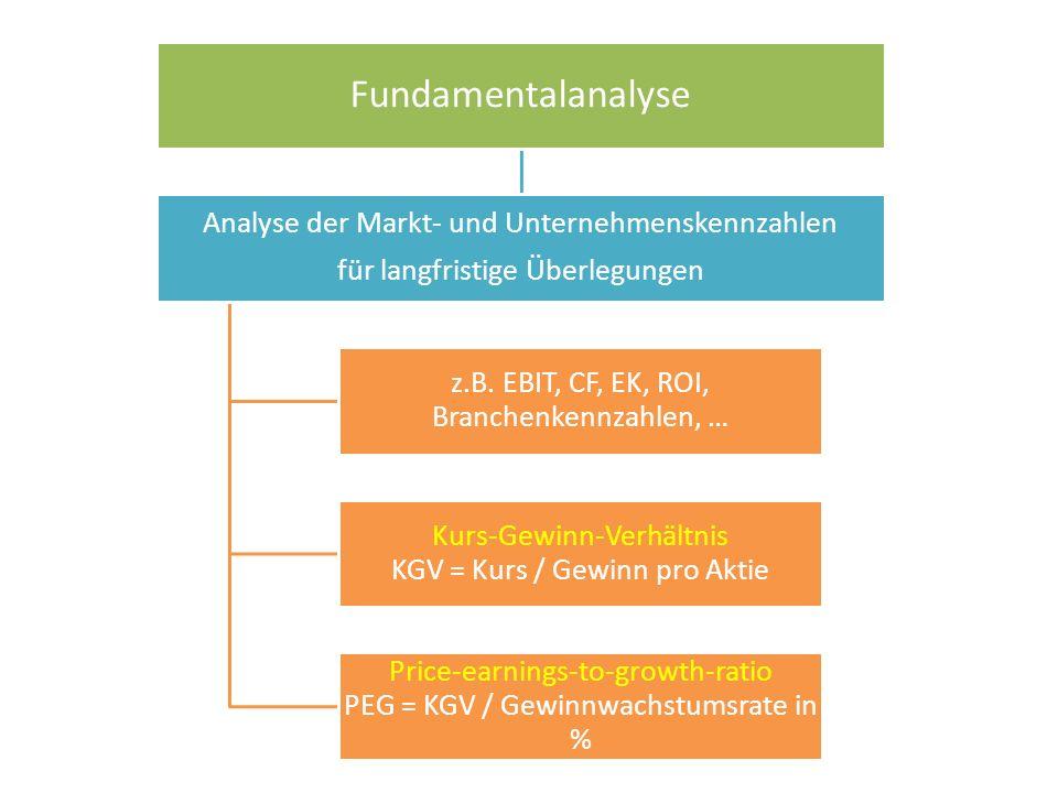 Fundamentalanalyse Analyse der Markt- und Unternehmenskennzahlen für langfristige Überlegungen z.B.