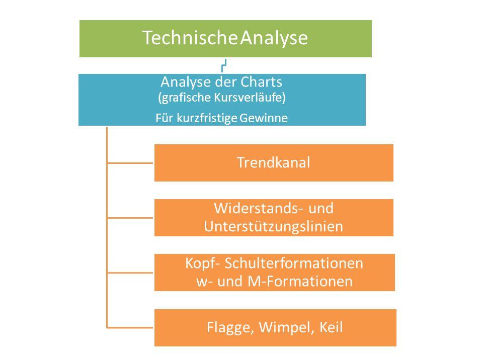 Technische Analyse Analyse der Charts (grafische Kursverläufe) Für kurzfristige Gewinne Trendkanal Widerstands- und Unterstützungslinien Kopf- Schulterformationen w- und M-Formationen Flagge, Wimpel, Keil