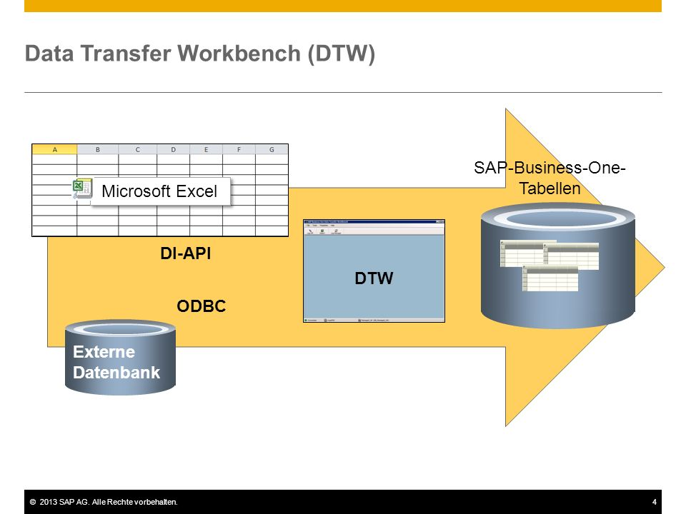 ©2013 SAP AG. Alle Rechte vorbehalten.4 Data Transfer Workbench (DTW) Microsoft Excel SAP-Business-One- Tabellen Externe Datenbank ODBC DI-API DTW