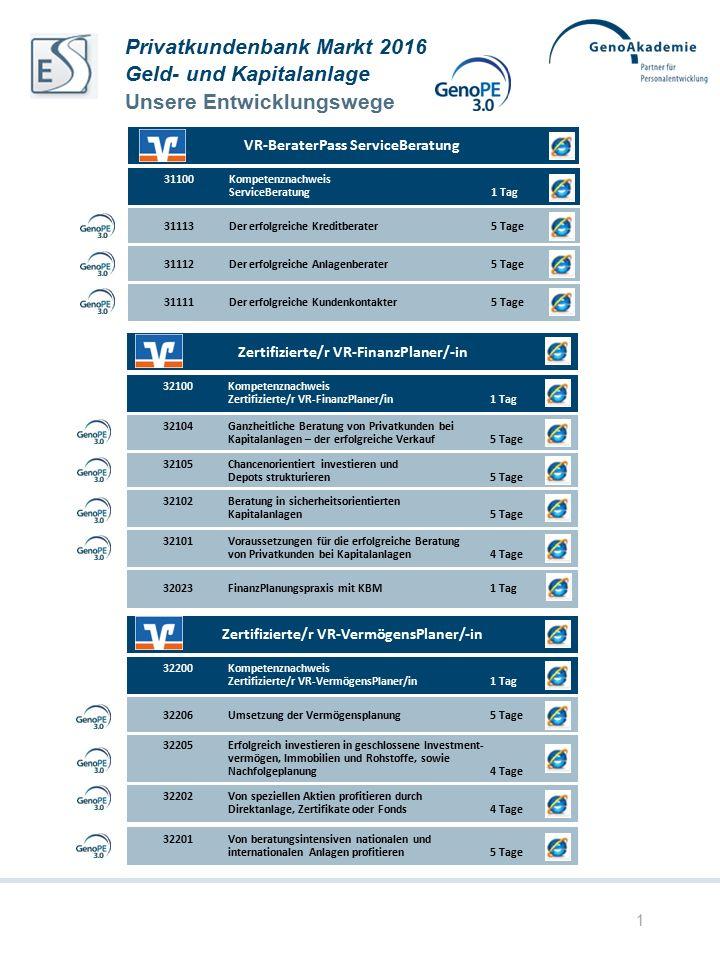 32400Kompetenznachweis Zertifizierte/r VR-WertpapierSpezialist/-in1 Tag 32403Mit Portfoliomanagement zum Vertriebserfolg 3 Tage 32402Einsatz von Derivaten und Produkten mit Zinsstrukturen5 Tage 32401Marktchancen durch Termingeschäfte und Hebelprodukte erfolgreich nutzen 5 Tage Zertifizierte/r VR-WertpapierSpezialist/-in 2 32600Kompetenznachweis Zertifizierte/r VR-FinancialConsulting2 Tage Teil 4VR-FinancialConsulting – Teil IV5 Tage Teil 3 VR-FinancialConsulting – Teil III5 Tage Teil 2 VR-FinancialConsulting – Teil II5 Tage Zertifizierte/r VR-FinancialConsultant Teil 1 VR-FinancialConsulting – Teil I5 Tage Privatkundenbank Markt 2016 Geld- und Kapitalanlage Unsere Entwicklungswege