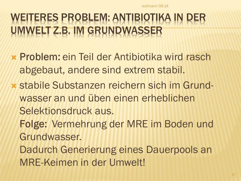  Problem: ein Teil der Antibiotika wird rasch abgebaut, andere sind extrem stabil.