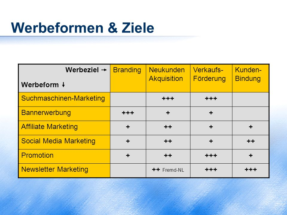 Werbeformen & Ziele Werbeziel  Werbeform  BrandingNeukunden Akquisition Verkaufs- Förderung Kunden- Bindung Suchmaschinen-Marketing+++ Bannerwerbung