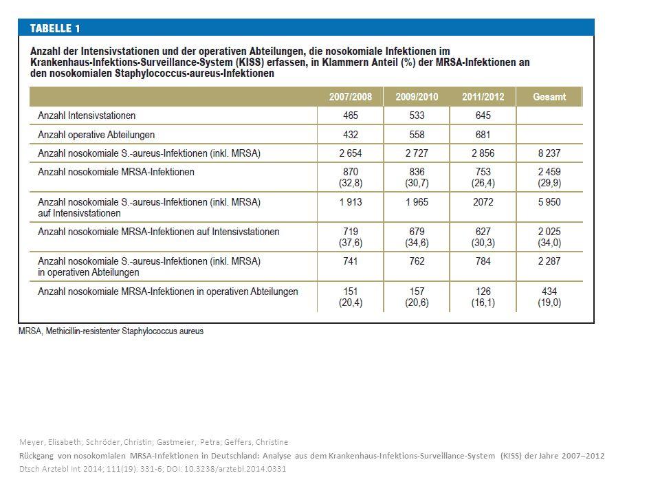 Meyer, Elisabeth; Schröder, Christin; Gastmeier, Petra; Geffers, Christine Rückgang von nosokomialen MRSA-Infektionen in Deutschland: Analyse aus dem Krankenhaus-Infektions-Surveillance-System (KISS) der Jahre 2007–2012 Dtsch Arztebl Int 2014; 111(19): 331-6; DOI: 10.3238/arztebl.2014.0331