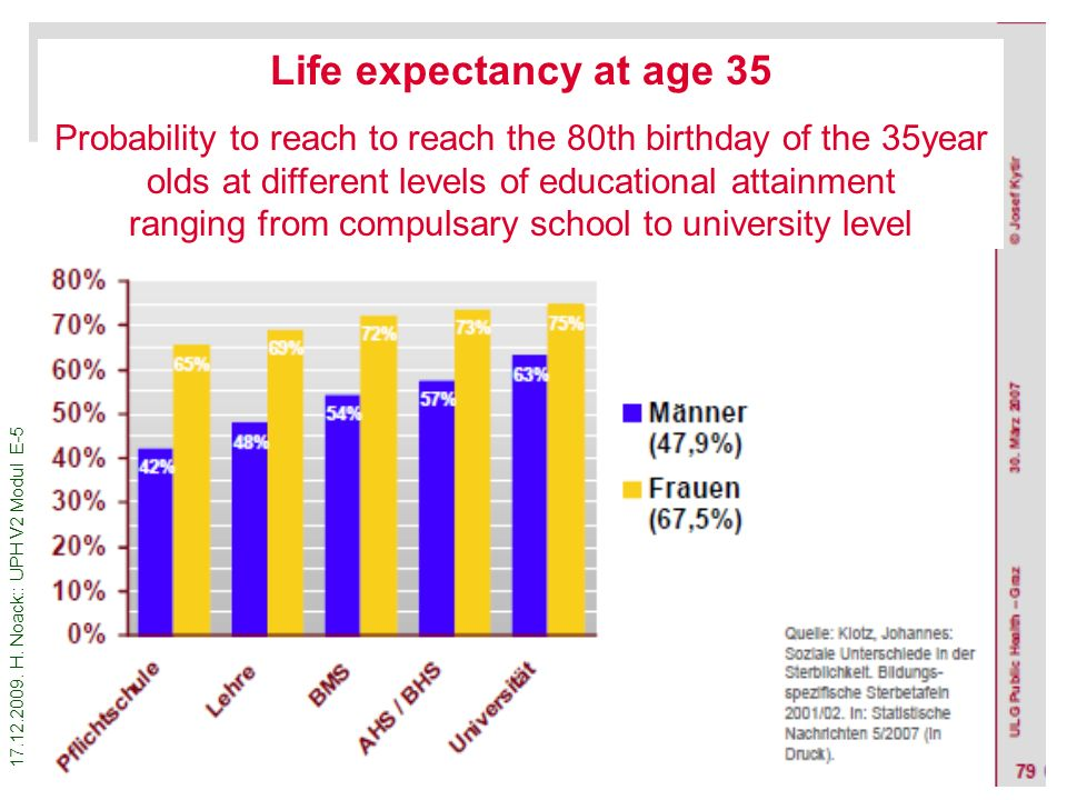 17.12.2009. H. Noack:: UPH V2 Modul E-5 17 Life expectancy at age 35 Probability to reach to reach the 80th birthday of the 35year olds at different l