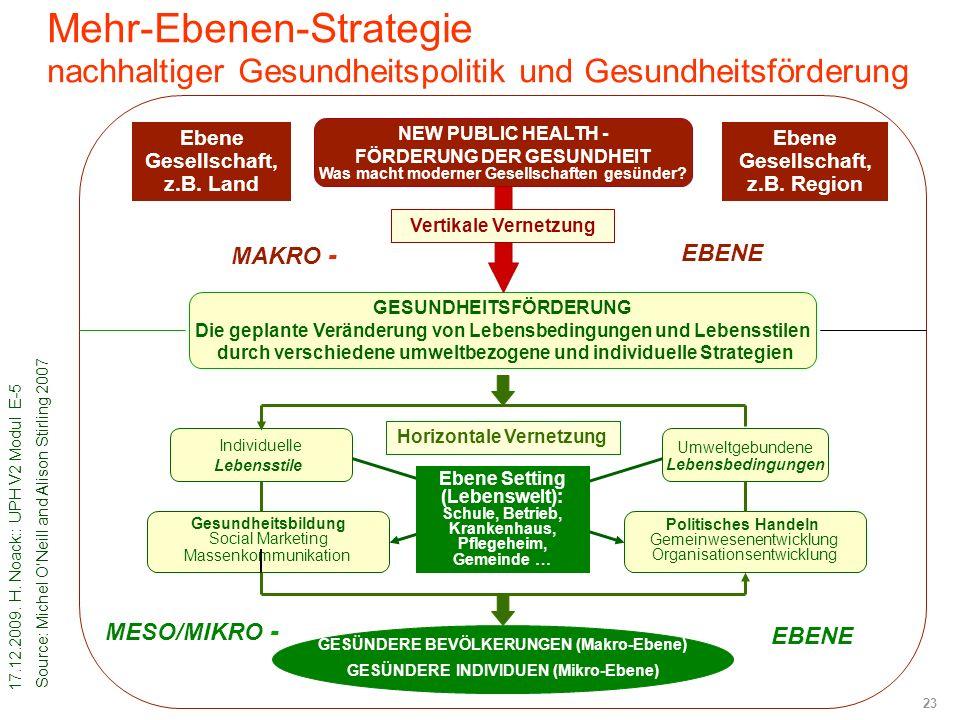 17.12.2009. H. Noack:: UPH V2 Modul E-5 23 Mehr-Ebenen-Strategie nachhaltiger Gesundheitspolitik und Gesundheitsförderung GESÜNDERE BEVÖLKERUNGEN (Mak