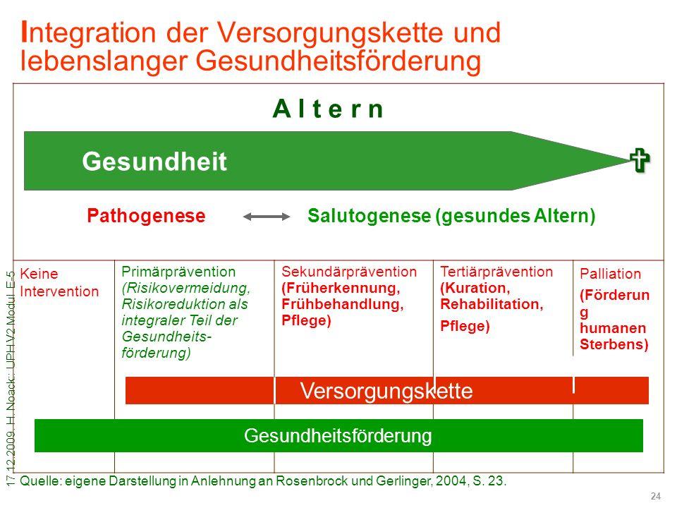 17.12.2009. H. Noack:: UPH V2 Modul E-5 24 I ntegration der Versorgungskette und lebenslanger Gesundheitsförderung Keine Intervention Primärprävention