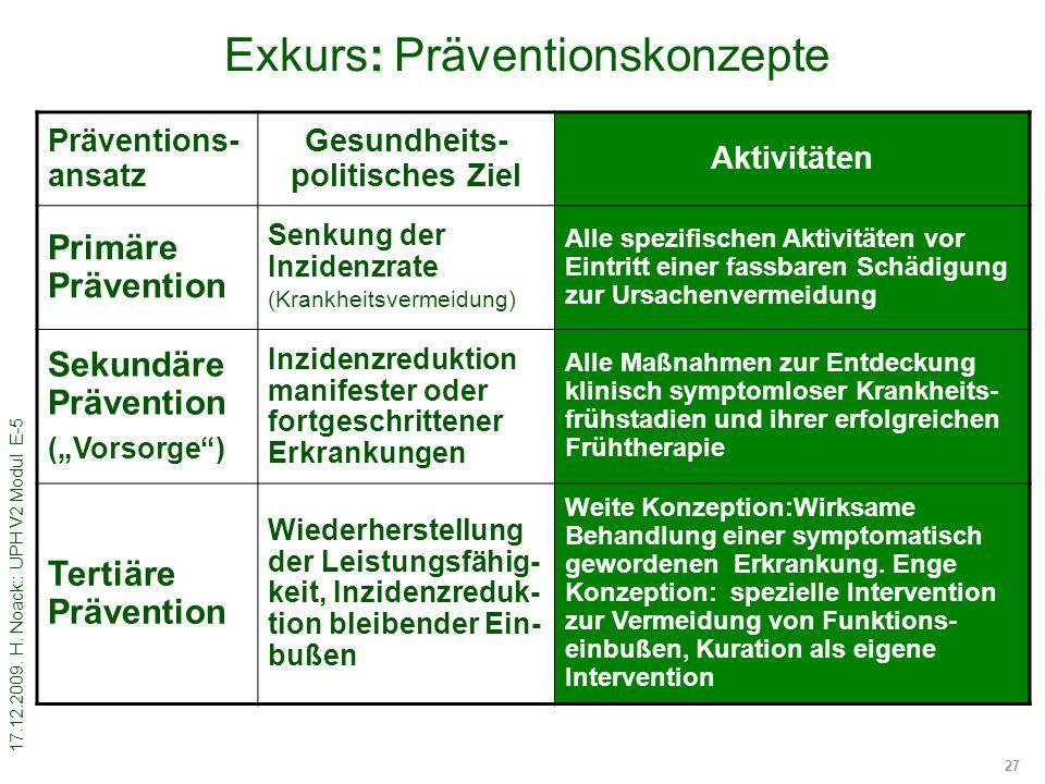 17.12.2009. H. Noack:: UPH V2 Modul E-5 27 : Exkurs: Präventionskonzepte Präventions- ansatz Gesundheits- politisches Ziel Aktivitäten Primäre Prävent