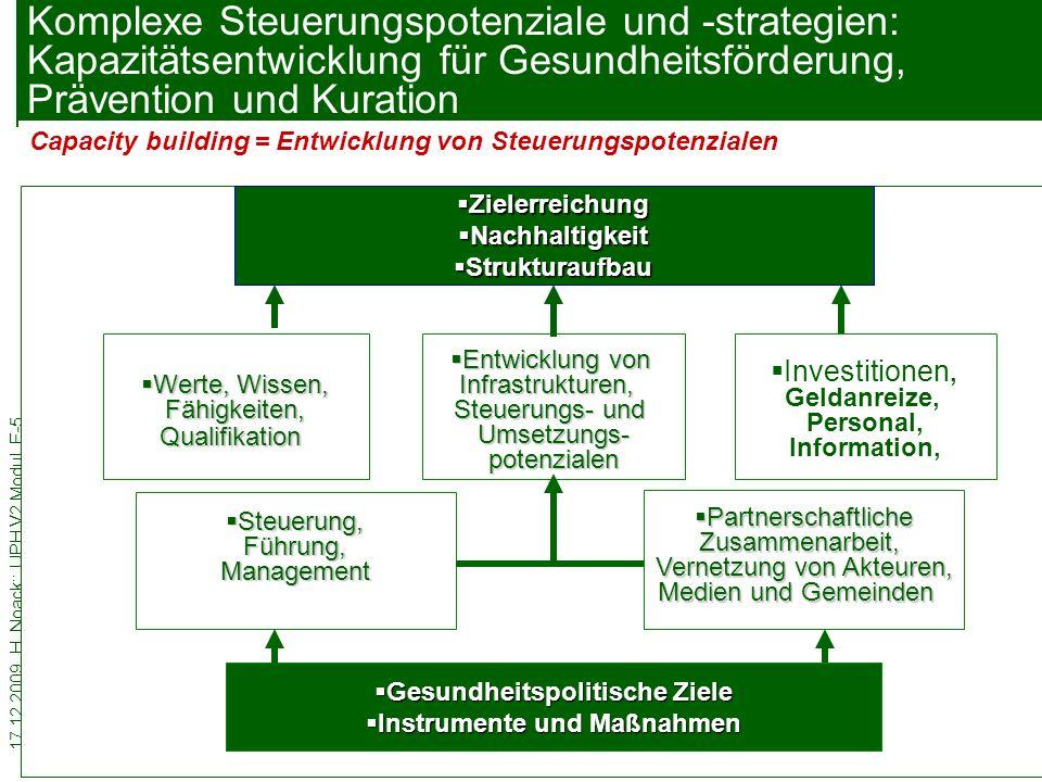 17.12.2009. H. Noack:: UPH V2 Modul E-5 30 Komplexe Steuerungspotenziale und -strategien: Kapazitätsentwicklung für Gesundheitsförderung, Prävention u
