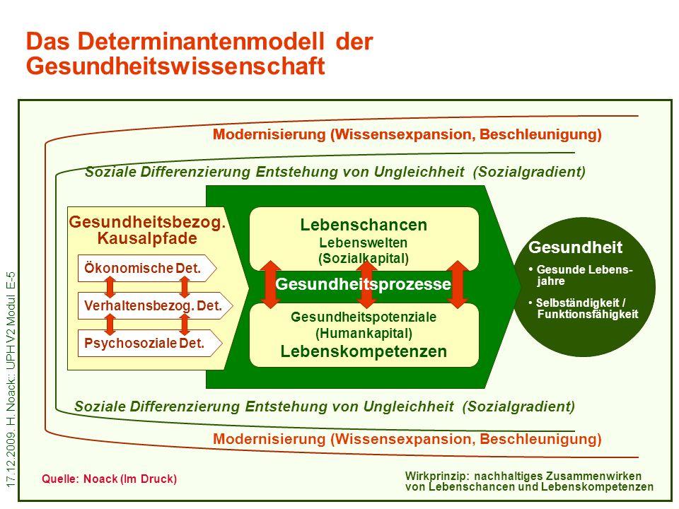 17.12.2009. H. Noack:: UPH V2 Modul E-5 6 Das Determinantenmodell der Gesundheitswissenschaft Wirkprinzip: nachhaltiges Zusammenwirken von Lebenschanc