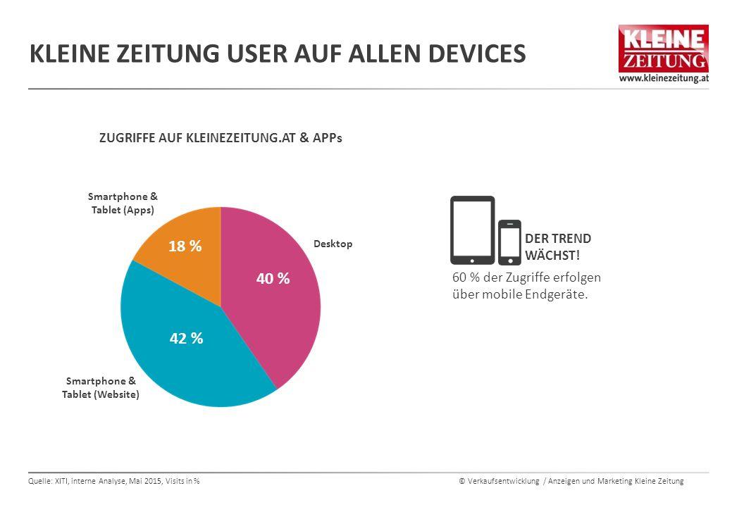 © Verkaufsentwicklung / Anzeigen und Marketing Kleine Zeitung KLEINE ZEITUNG USER AUF ALLEN DEVICES ZUGRIFFE AUF KLEINEZEITUNG.AT & APPs Quelle: XITI,