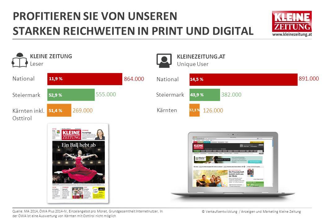 © Verkaufsentwicklung / Anzeigen und Marketing Kleine Zeitung REICHWEITEN DER BUNDESLÄNDER-ZEITUNGEN IN IHREM HAUPTVERBREITUNGSGEBIET Vorarlberg 149.000 Leser 47,5 % Reichweite Tirol 289.000 Leser 47,3 % Reichweite Salzburg 176.000 Leser 38,7 % Reichweite Oberösterreich 366.000 Leser 30,5 % Reichweite NÖ + Wien 830.000 Leser 28,8 % Reichweite National: 2.285.000 Leser 31,6 % Reichweite NÖ + Wien 443.000 Leser 15,4 % Reichweite National: 591.000 Leser 8,2 % Reichweite Burgenland 41.000 Leser 16,4 % Reichweite Steiermark 555.000 Leser 52,9 % Reichweite Steiermark + Kärnten + Osttirol 824.000 Leser 52,4 % Reichweite Kärnten + Osttirol 269.000 Leser 51,4 % Reichweite Quelle: MA 2014 (Mo –Sa), Basis jeweiliges Bundesland, Reichweiten in Prozent und Leser in absoluten Zahlen Die Kleine Zeitung ist mit einer Reichweite von 11,9 % und 864.000 Lesern im Verbreitungsgebiet mit Abstand die größte Bundesländer-Zeitung in Österreich.
