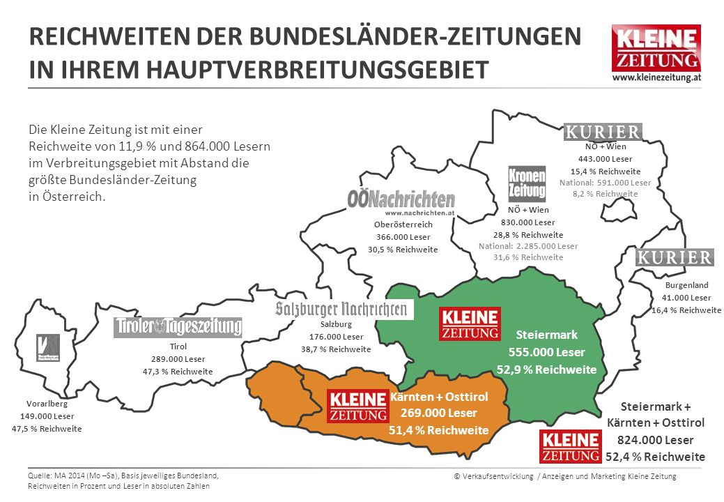 © Verkaufsentwicklung / Anzeigen und Marketing Kleine Zeitung REICHWEITEN DER BUNDESLÄNDER-ZEITUNGEN IN IHREM HAUPTVERBREITUNGSGEBIET Vorarlberg 149.0