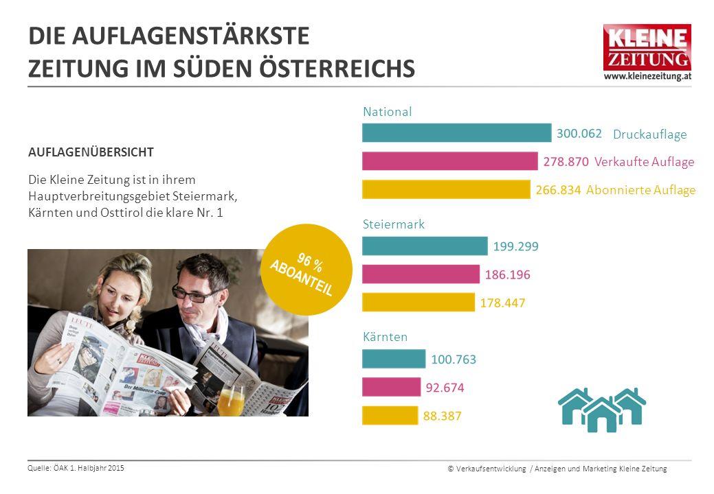 © Verkaufsentwicklung / Anzeigen und Marketing Kleine Zeitung DIE AUFLAGENSTÄRKSTE ZEITUNG IM SÜDEN ÖSTERREICHS AUFLAGENÜBERSICHT Die Kleine Zeitung i