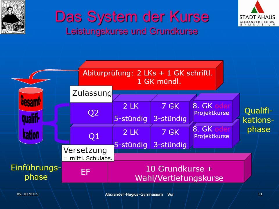 02.10.2015 Alexander-Hegius-Gymnasium Sür 11 Das System der Kurse Leistungskurse und Grundkurse EF 10 Grundkurse + Wahl/Vertiefungskurse Versetzung = mittl.