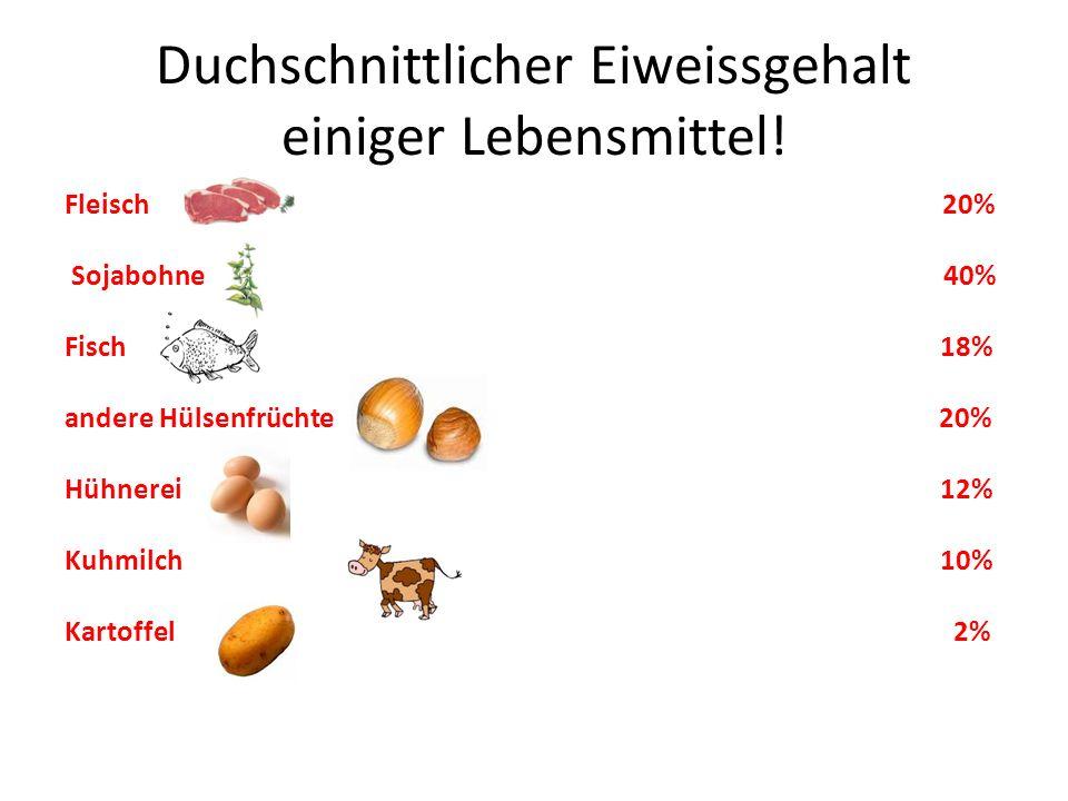 Duchschnittlicher Eiweissgehalt einiger Lebensmittel! Fleisch 20% Sojabohne 40% Fisch 18% andere Hülsenfrüchte 20% Hühnerei 12% Kuhmilch 10% Kartoffel