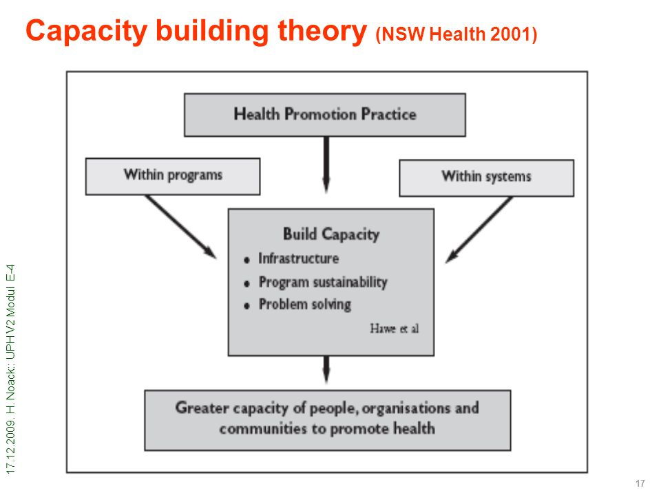 17.12.2009. H. Noack:: UPH V2 Modul E-4 17 Capacity building theory (NSW Health 2001)