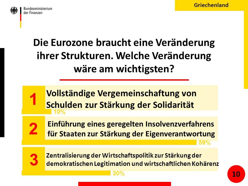 Die Eurozone braucht eine Veränderung ihrer Strukturen.