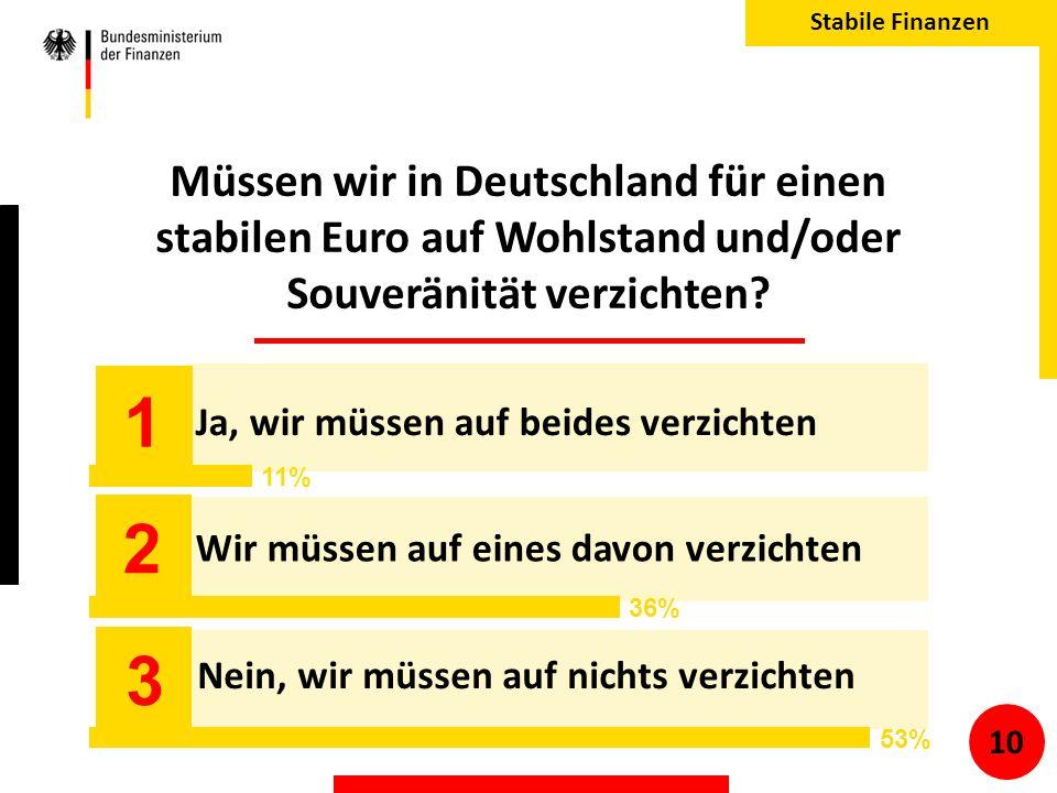 Müssen wir in Deutschland für einen stabilen Euro auf Wohlstand und/oder Souveränität verzichten.