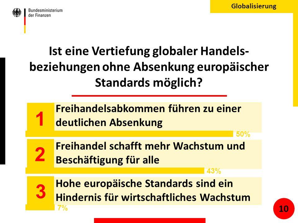 Ist eine Vertiefung globaler Handels- beziehungen ohne Absenkung europäischer Standards möglich.