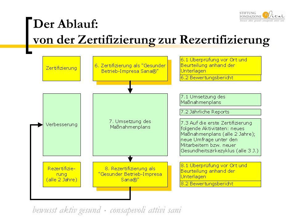 bewusst aktiv gesund  consapevoli attivi sani Der Ablauf: von der Zertifizierung zur Rezertifizierung
