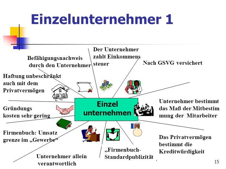 Tilman Frenken,BWI,5AA,06-0715 Einzelunternehmer 1 Befähigungsnachweis durch den Unternehmer Der Unternehmer zahlt Einkommens steuer Nach GSVG versich